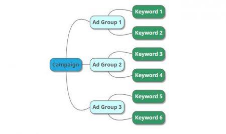 Bài 1-23: Tạo quảng cáo
